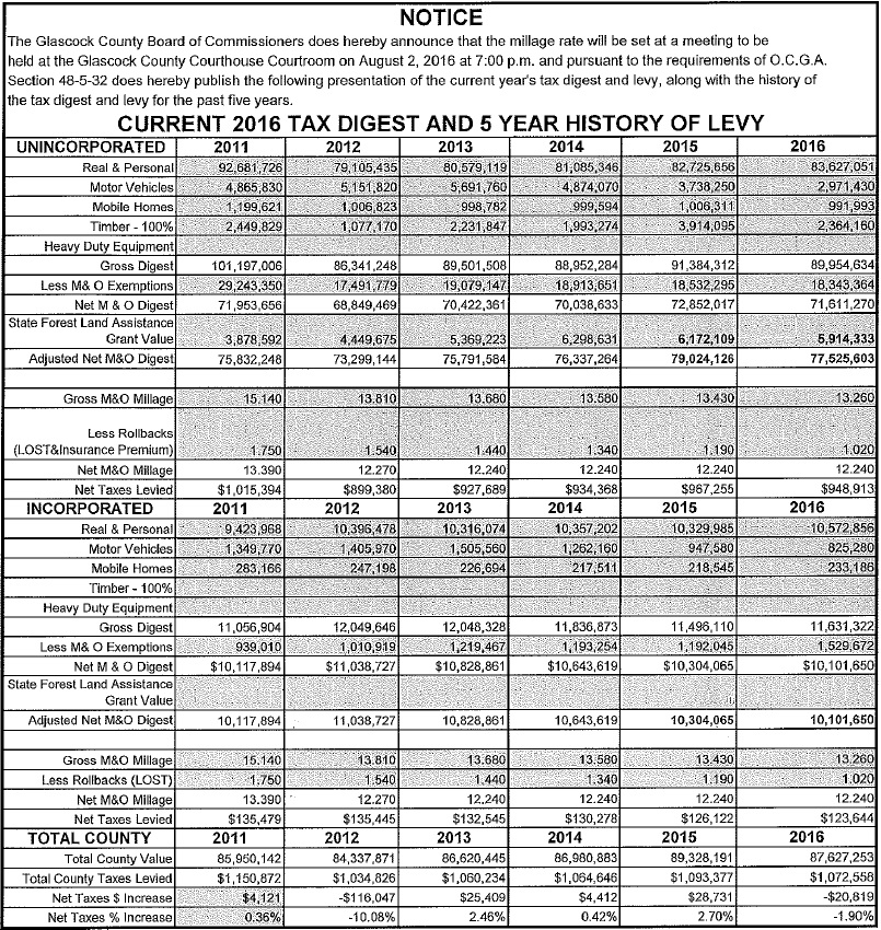 2016 Tax Digest and 5 yr history